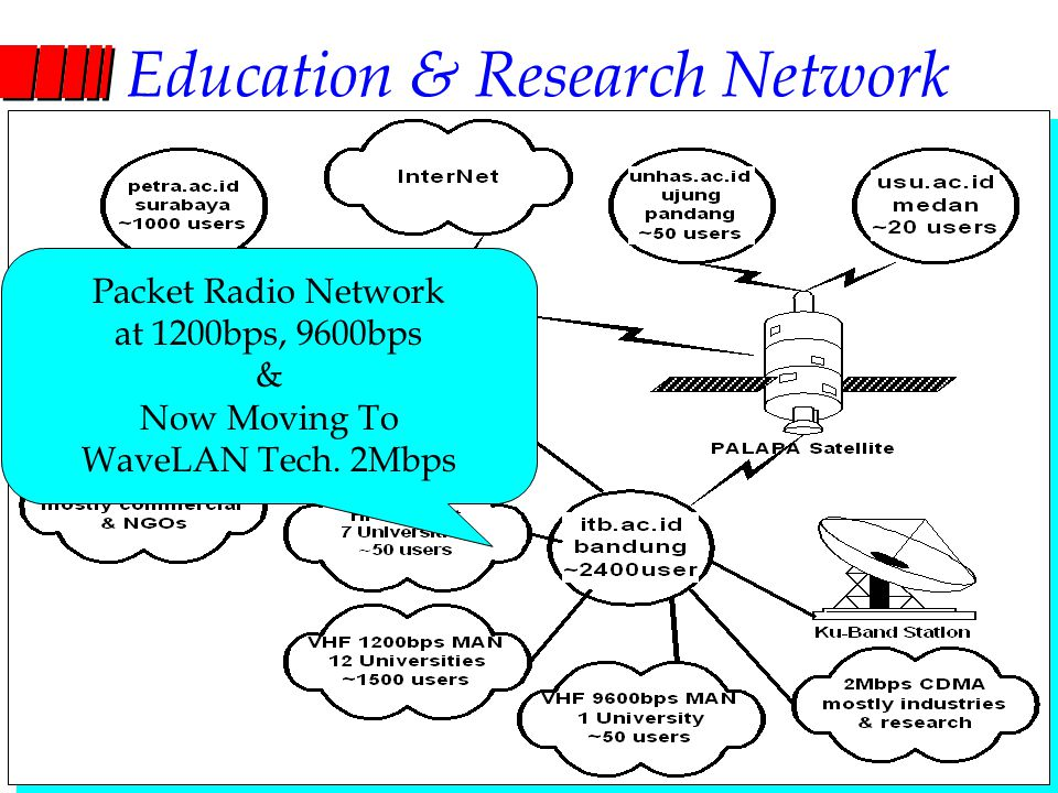 Computer Network Research Group ITB Education & Research Network Packet Radio Network at 1200bps, 9600bps & Now Moving To WaveLAN Tech. 2Mbps