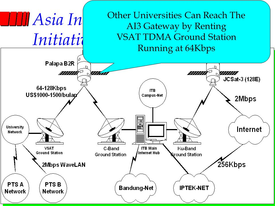 Computer Network Research Group ITB Asia Internet Interconnection Initiatives (AI3) Other Universities Can Reach The AI3 Gateway by Renting VSAT TDMA Ground Station Running at 64Kbps