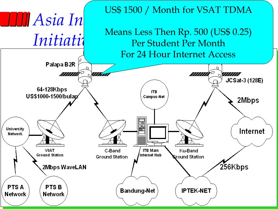 Computer Network Research Group ITB Asia Internet Interconnection Initiatives (AI3) US$ 1500 / Month for VSAT TDMA Means Less Then Rp. 500 (US$ 0.25)