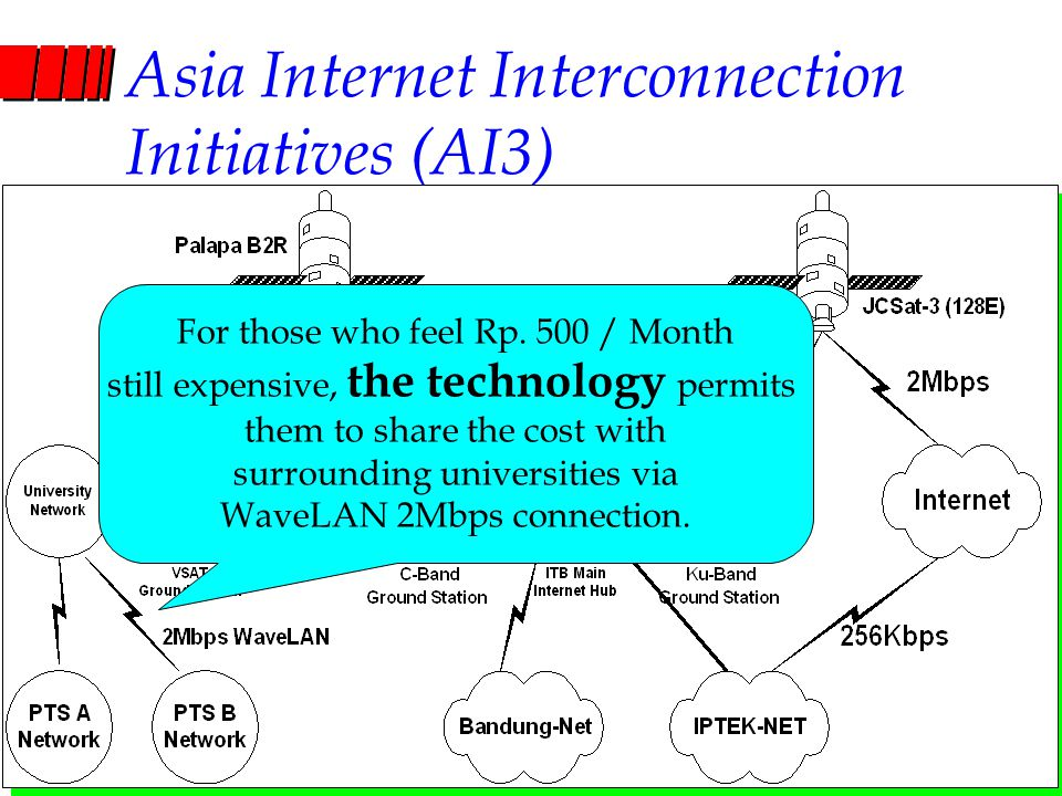 Computer Network Research Group ITB Asia Internet Interconnection Initiatives (AI3) For those who feel Rp. 500 / Month still expensive, the technology