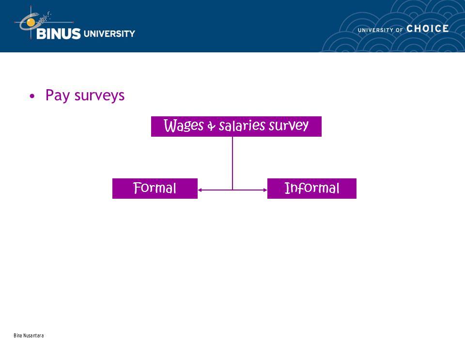 Bina Nusantara Pay surveys Wages & salaries survey FormalInformal