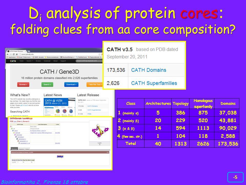 Bioinformatiha 2, Firenze 18 ottobre -5 ClassArchitecturesTopology Homologous superfamily Domains 1 (mainly α) 538687537,038 2 (mainly β) 2022952043,8