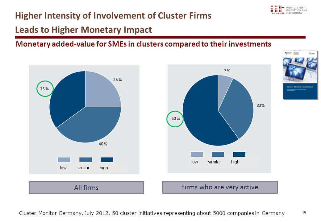 19 Monetary added-value for SMEs in clusters compared to their investments All firms Higher Intensity of Involvement of Cluster Firms Leads to Higher Monetary Impact Firms who are very active Cluster Monitor Germany, July 2012, 50 cluster initiatives representing about 5000 companies in Germany low similar high