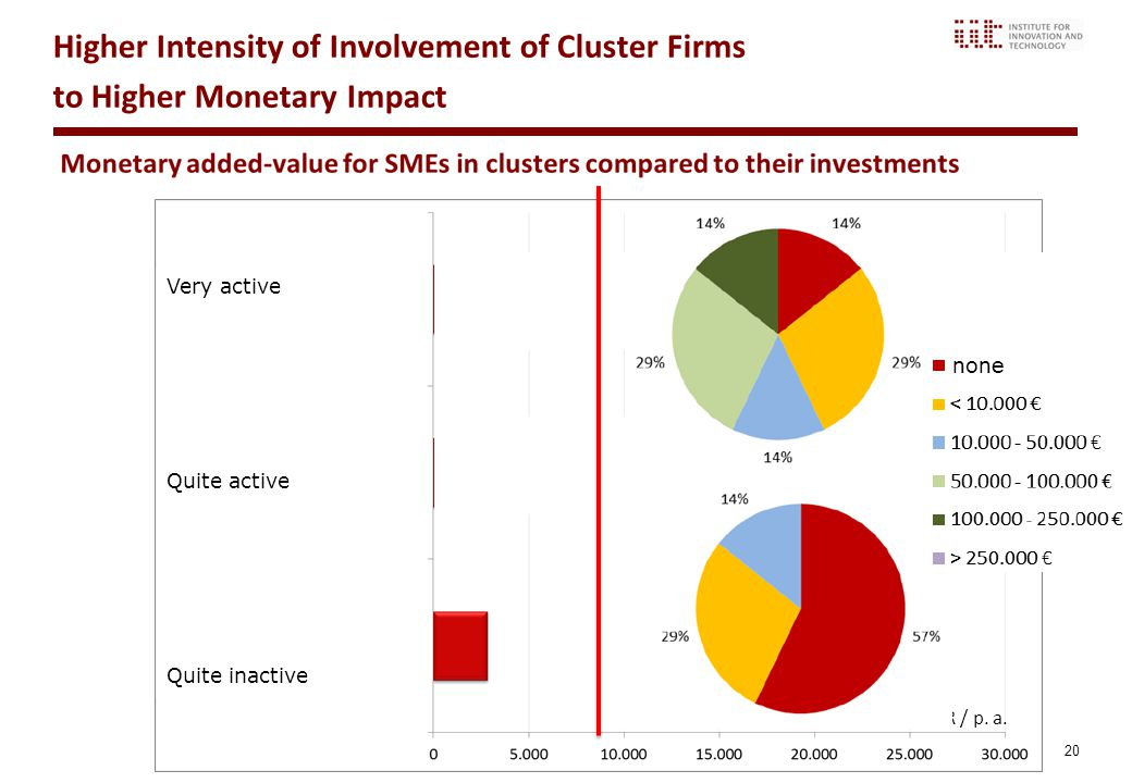 20 EUR / p. a. Very active Quite active Quite inactive Higher Intensity of Involvement of Cluster Firms to Higher Monetary Impact none