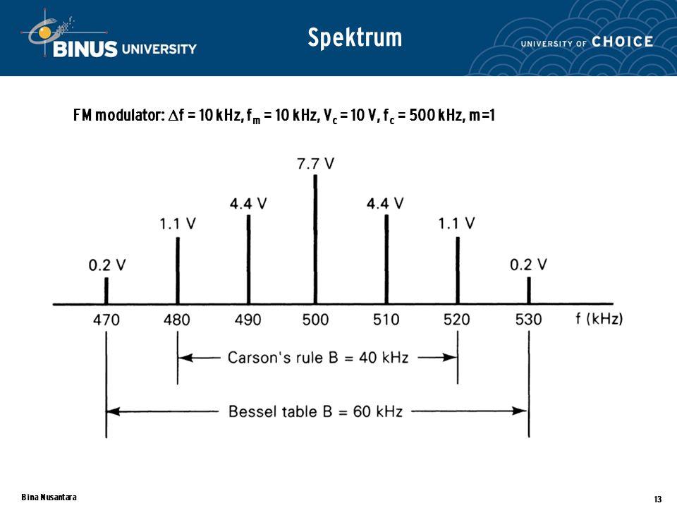 Bina Nusantara 13 Spektrum FM modulator:  f = 10 kHz, f m = 10 kHz, V c = 10 V, f c = 500 kHz, m=1