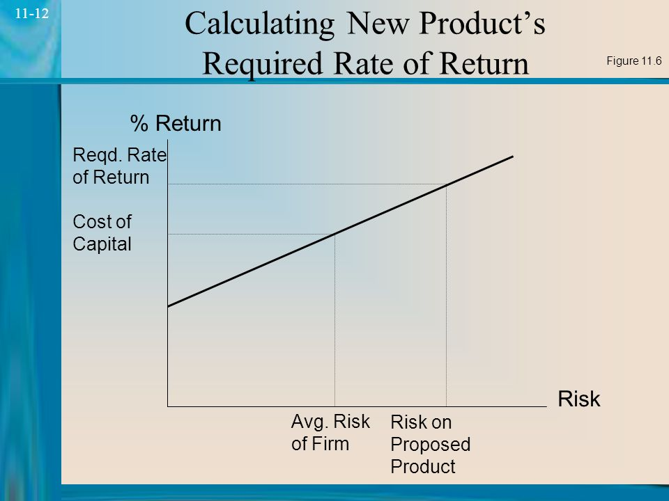 12 11-12 Calculating New Product's Required Rate of Return Risk % Return Reqd.