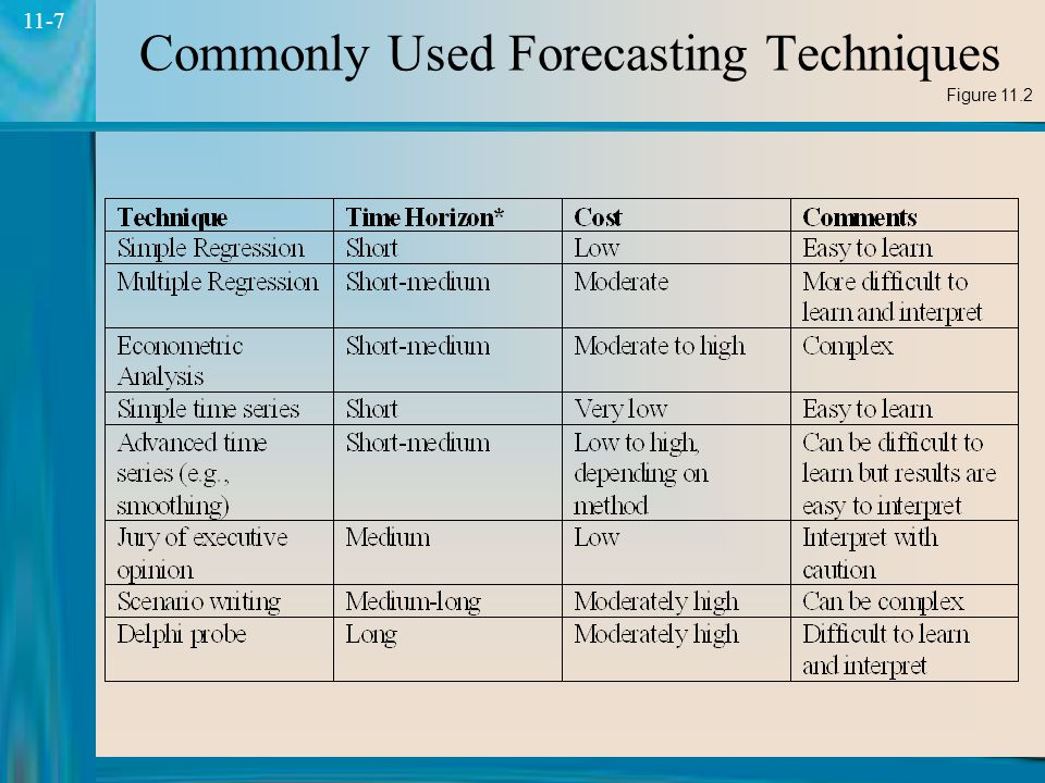 7 11-7 Commonly Used Forecasting Techniques Figure 11.2