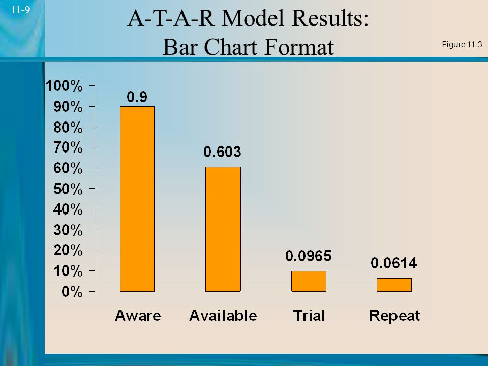 9 11-9 A-T-A-R Model Results: Bar Chart Format Figure 11.3