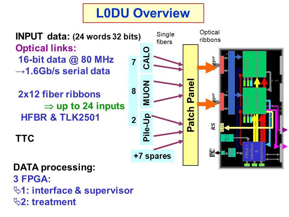 L0DU Overview (con't) OUTPUT data:  RS: 16 bits @ 40 MHz Parallel, 3M connector L0DU as a TELL1 mezzanine  HLT: TELL1 Board QTS connectors.