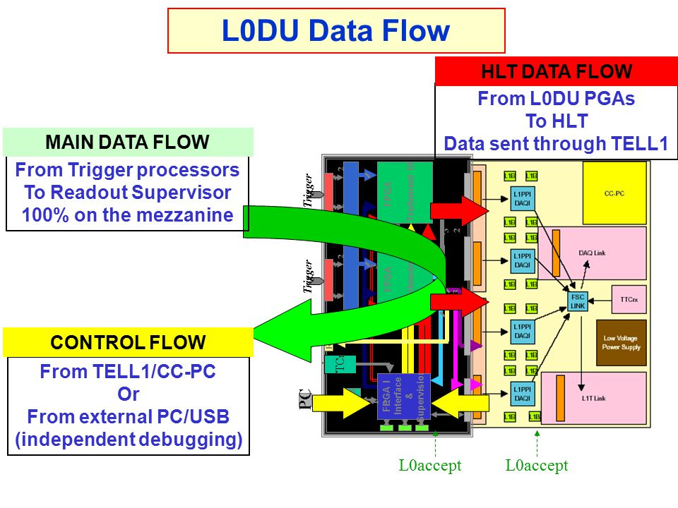 L0accept From Trigger processors To Readout Supervisor 100% on the mezzanine From L0DU PGAs To HLT Data sent through TELL1 From TELL1/CC-PC Or From external PC/USB (independent debugging) L0DU Data Flow MAIN DATA FLOW HLT DATA FLOW CONTROL FLOW