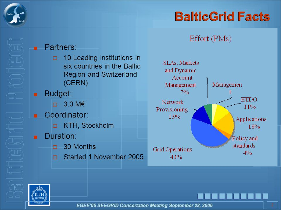 EGEE'06 SEEGRID Concertation Meeting September 28, 2006 2 BalticGrid Facts ■ Partners:  10 Leading institutions in six countries in the Baltic Region and Switzerland (CERN) ■ Budget:  3.0 M€ ■ Coordinator:  KTH, Stockholm ■ Duration:  30 Months  Started 1 November 2005