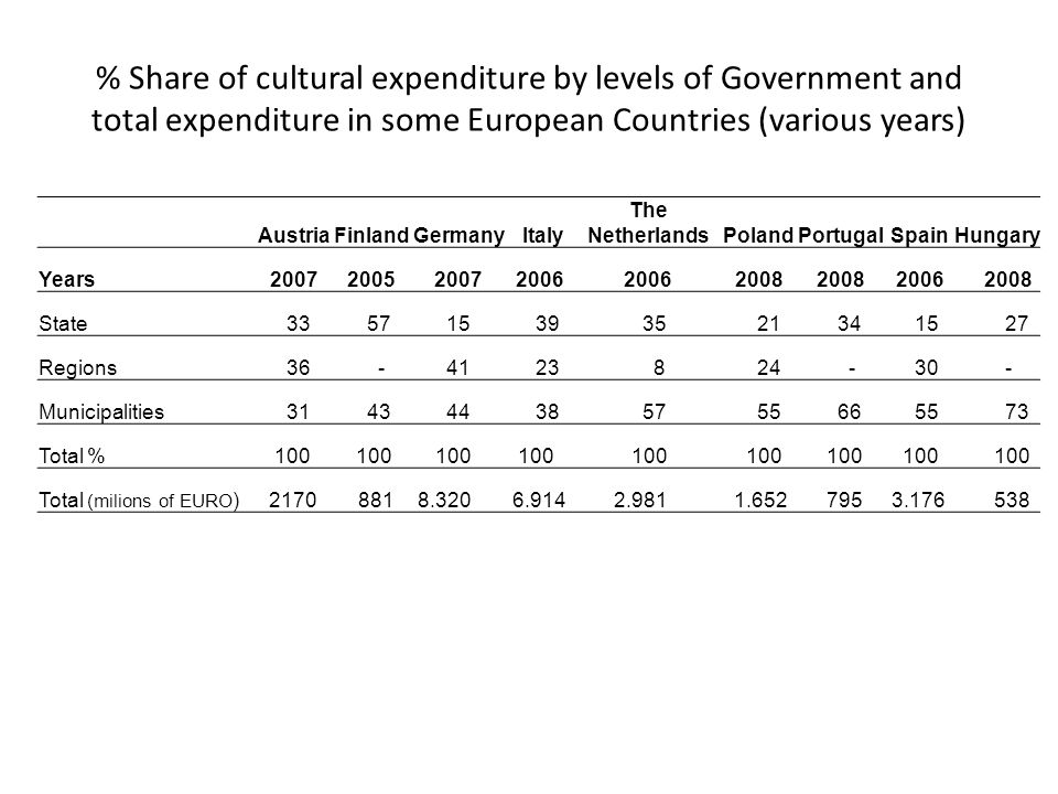 % Share of cultural expenditure by levels of Government and total expenditure in some European Countries (various years) Austria Finland Germany Italy