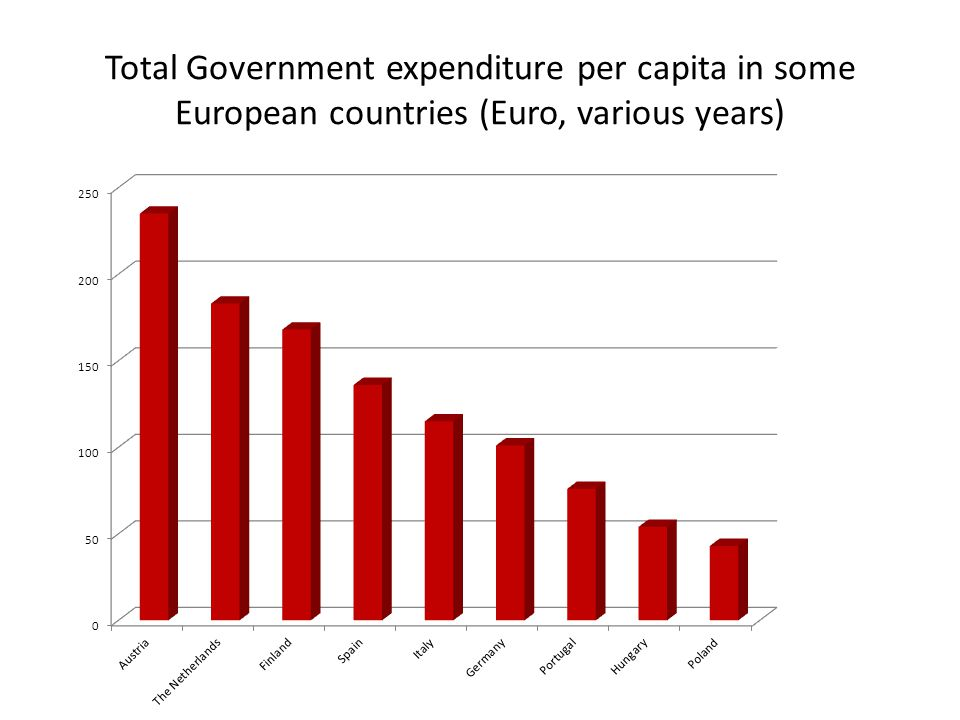 Total Government expenditure per capita in some European countries (Euro, various years)