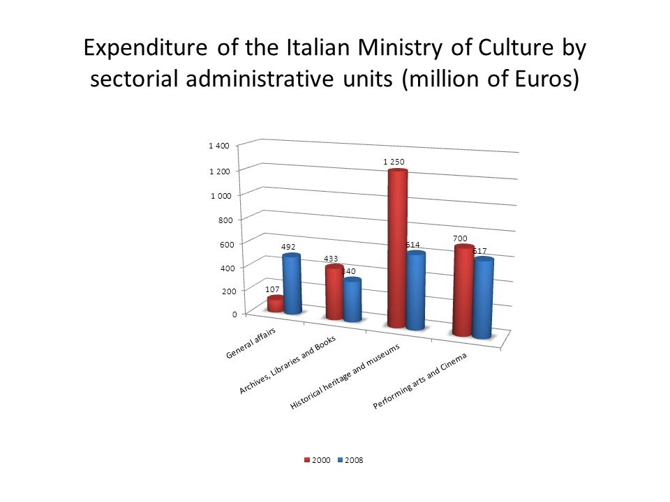 Expenditure of the Italian Ministry of Culture by sectorial administrative units (million of Euros)