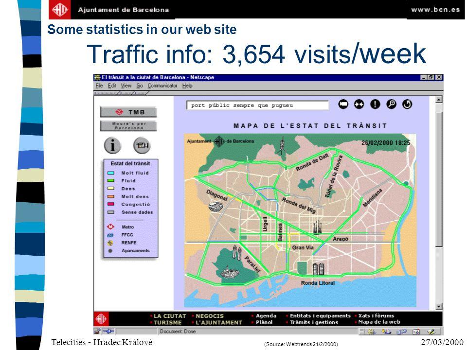 Telecities - Hradec Králové27/03/2000 29/02/2000 Traffic info: 3,654 visits /week Some statistics in our web site (Source: Webtrends 21/2/2000)