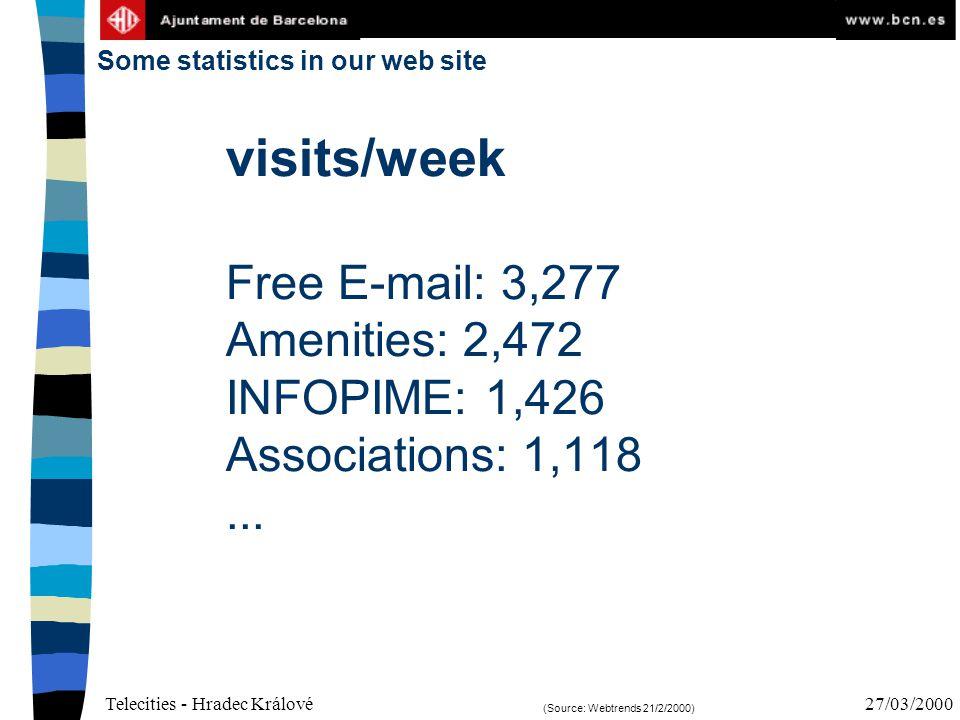 Telecities - Hradec Králové27/03/2000 visits/week Free E-mail: 3,277 Amenities: 2,472 INFOPIME: 1,426 Associations: 1,118...
