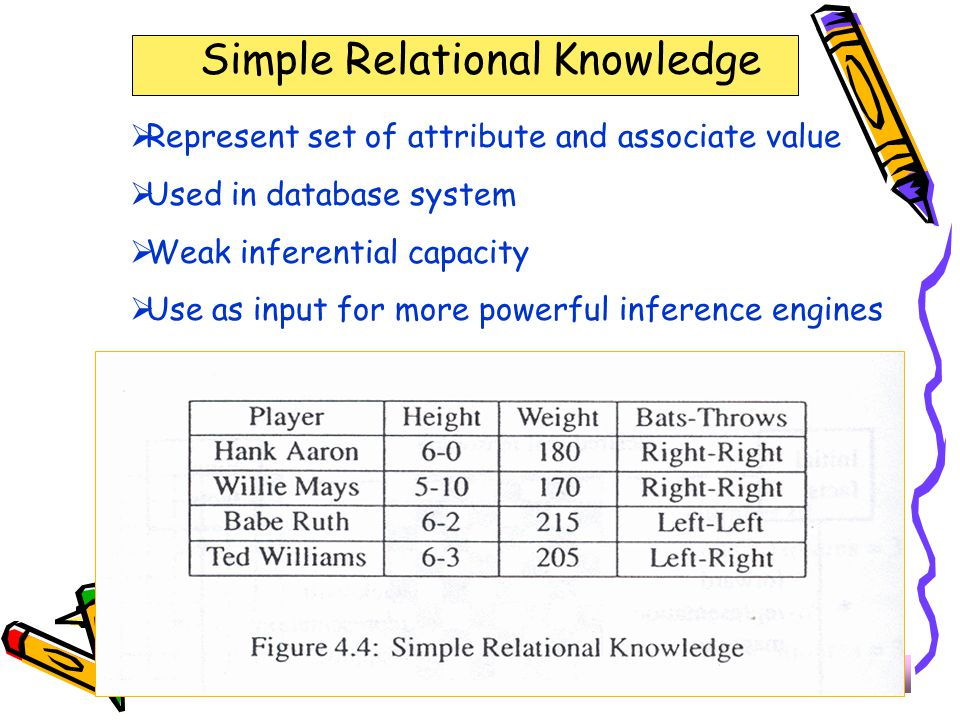 323-670 Artificial Intelligence Lecture 13Page 6 Simple Relational Knowledge  Represent set of attribute and associate value  Used in database syste