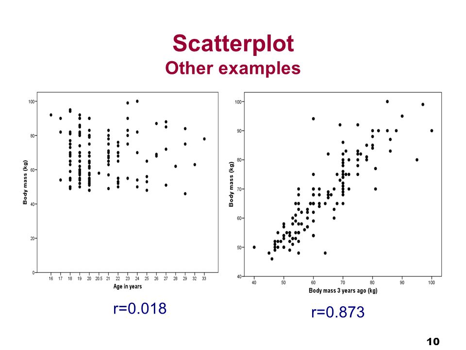 10 Scatterplot Other examples r=0.873 r=0.018