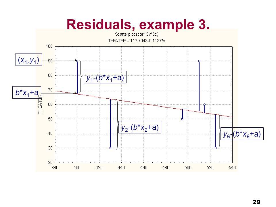 29 Residuals, example 3. (x 1,y 1 ) b*x 1 +a y 1 -(b*x 1 +a) y 2 -(b*x 2 +a) y 6 -(b*x 6 +a)