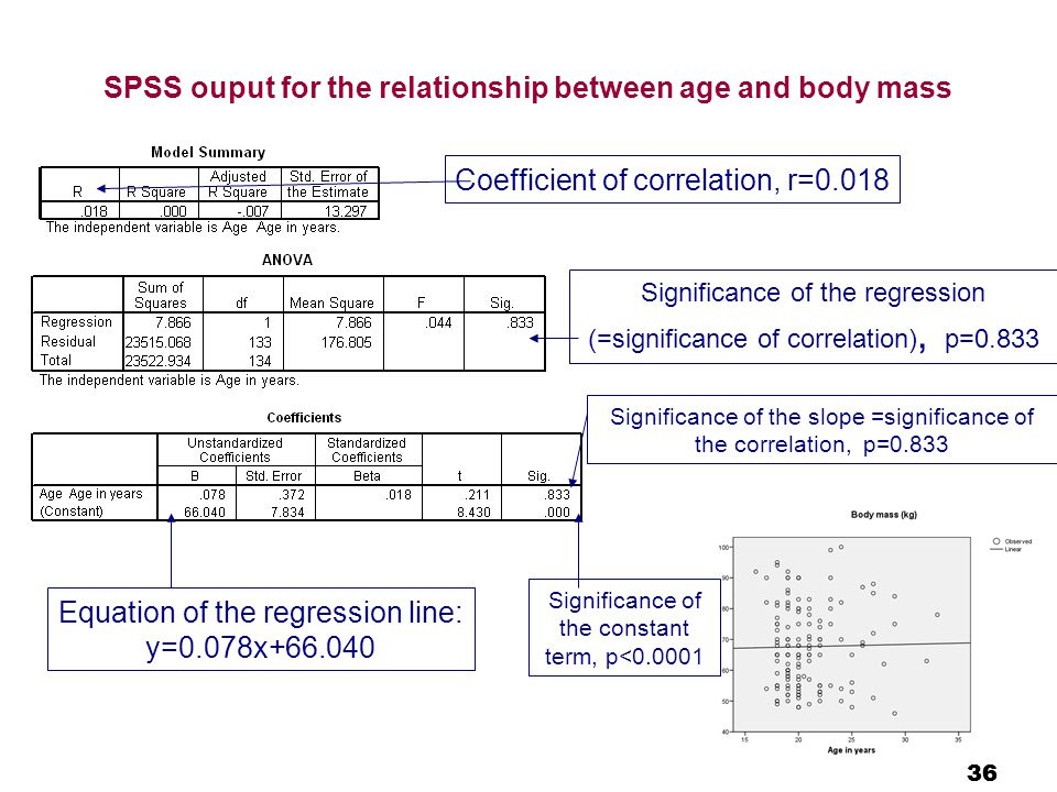 36 SPSS ouput for the relationship between age and body mass Equation of the regression line: y=0.078x+66.040 Coefficient of correlation, r=0.018 Significance of the regression (=significance of correlation), p=0.833 Significance of the slope =significance of the correlation, p=0.833 Significance of the constant term, p<0.0001