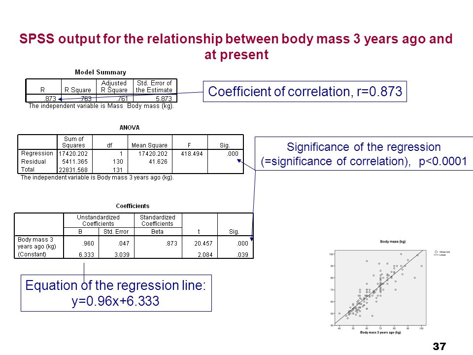 37 SPSS output for the relationship between body mass 3 years ago and at present Coefficient of correlation, r=0.873 Equation of the regression line: y=0.96x+6.333 Significance of the regression (=significance of correlation), p<0.0001