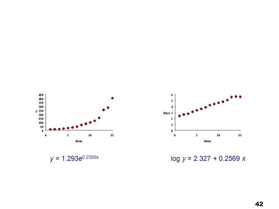 42 log y = 2.327 + 0.2569 xy = 1.293e 0.2569x
