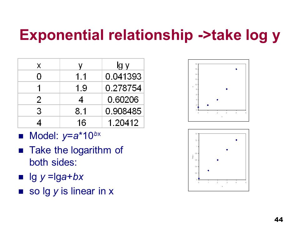 44 Exponential relationship ->take log y Model: y=a*10 bx Take the logarithm of both sides: lg y =lga+bx so lg y is linear in x