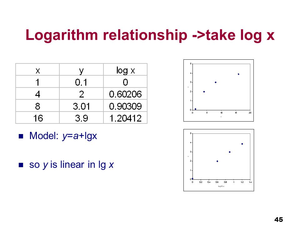 45 Logarithm relationship ->take log x Model: y=a+lgx so y is linear in lg x
