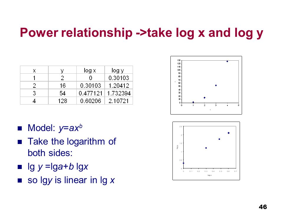 46 Power relationship ->take log x and log y Model: y=ax b Take the logarithm of both sides: lg y =lga+b lgx so lgy is linear in lg x