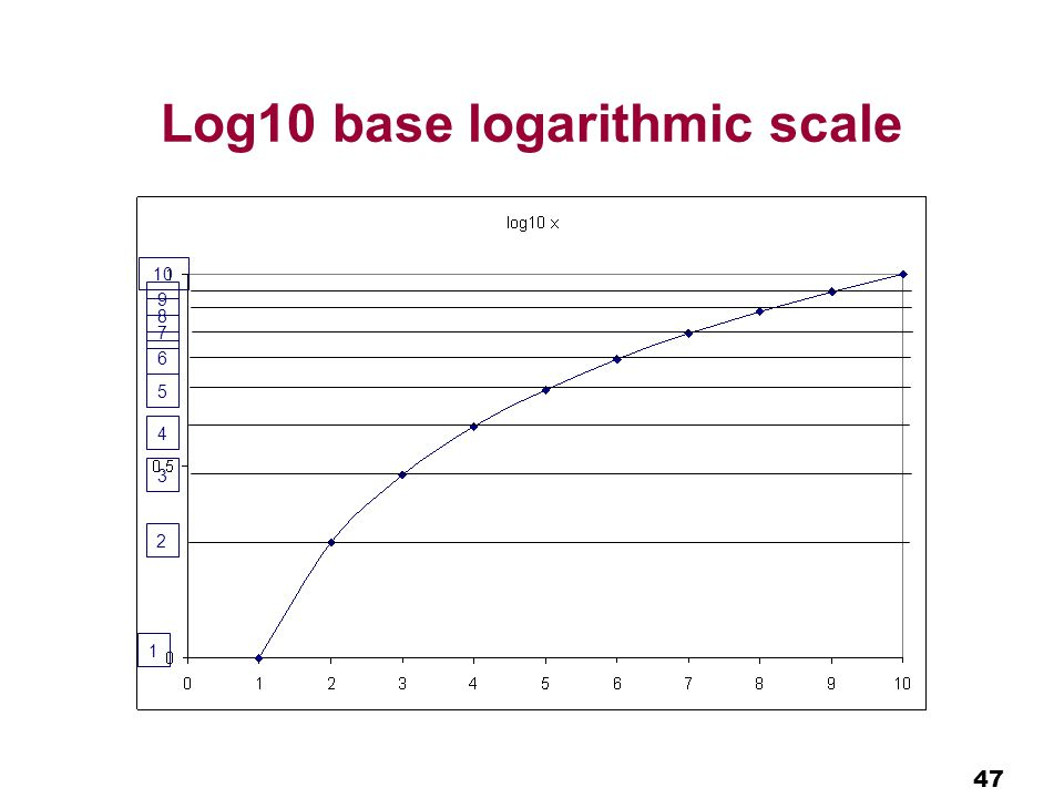 47 Log10 base logarithmic scale 2 1 3 4 5 6 7 8 9 10
