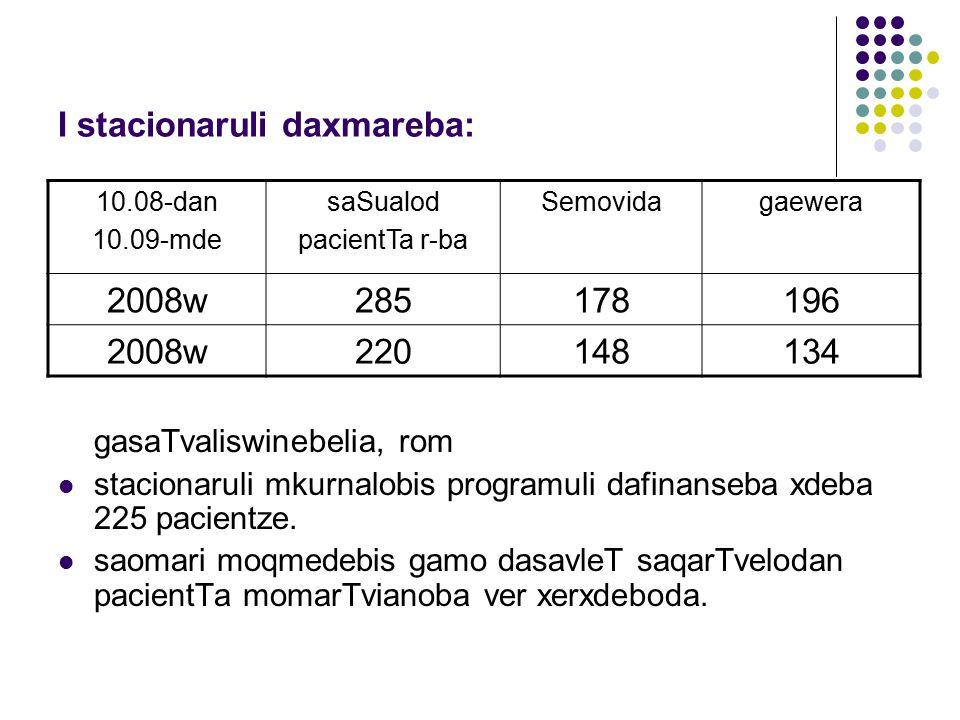 I stacionaruli daxmareba: 10.08-dan 10.09-mde saSualod pacientTa r-ba Semovidagaewera 2008w285178196 2008w220148134 gasaTvaliswinebelia, rom stacionaruli mkurnalobis programuli dafinanseba xdeba 225 pacientze.