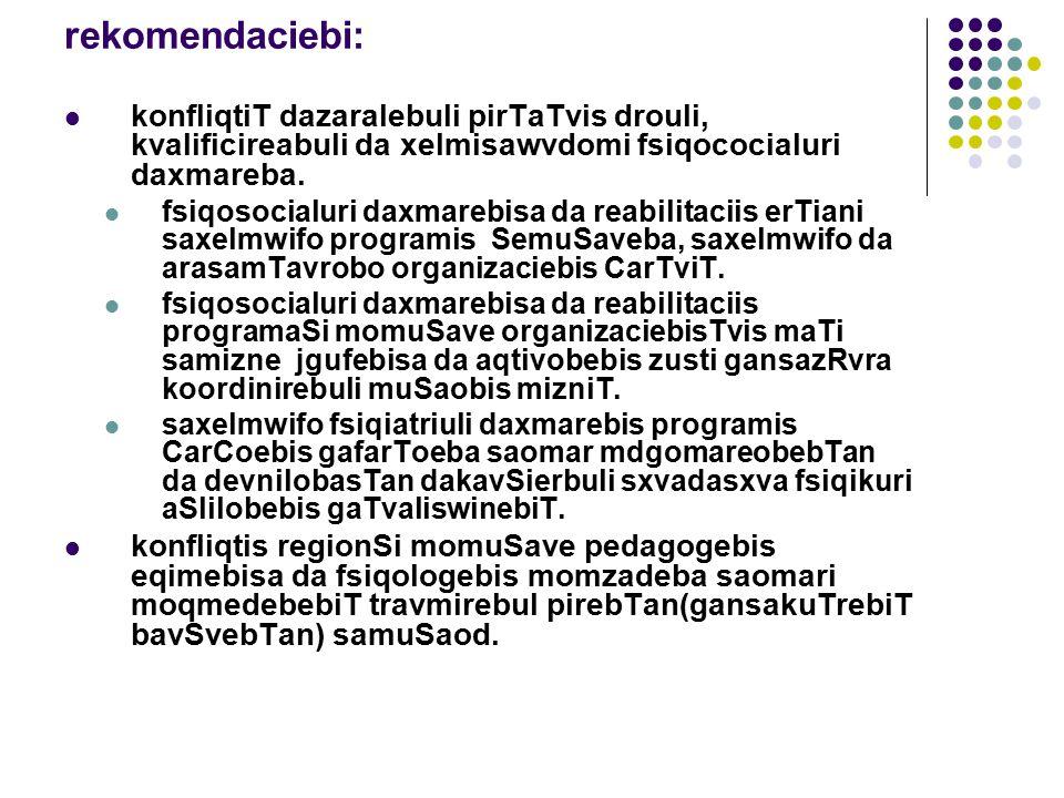 rekomendaciebi: fsiqosocialuri daxmarebis da reabilitaciis grZelvadiani programebis SemuSaveba: saxelmwifo fsiqiatriuli ambulatoriuli da stacionaruli 2009w.programebis SemuSaveba konfliqtSi dazaralebulTa pirTa Soris mosalodneli (mogvianebiTi) fsiqikuri aSlilobebis gaTvaliswinebiT(mxolod posttramvuli aSlilobebis ganviTareba mosalodnelia devnili mosaxleobis 17% xolo daWrilTa 30%).