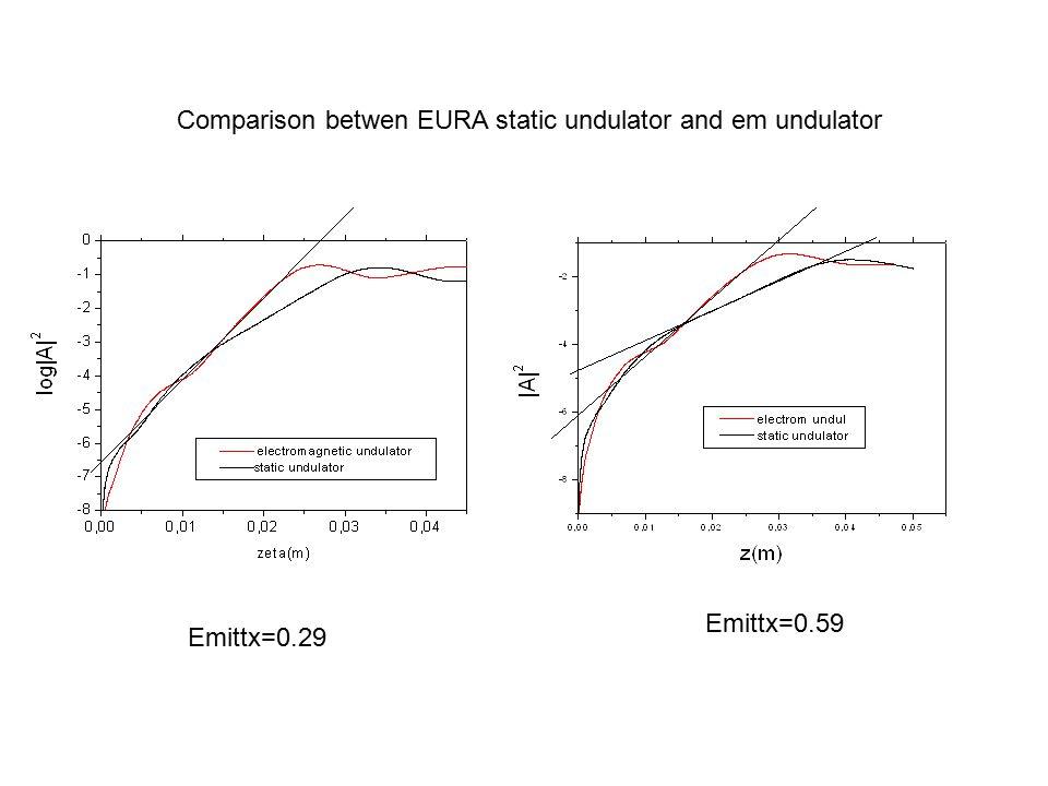 Comparison betwen EURA static undulator and em undulator Emittx=0.29 Emittx=0.59
