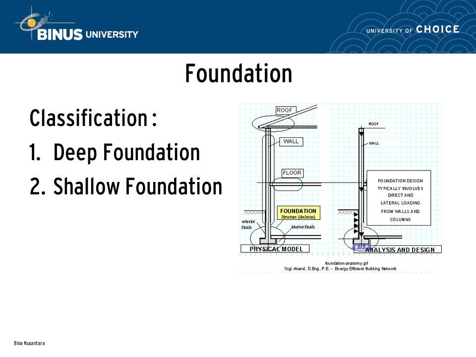 Bina Nusantara Foundation Classification : 1. Deep Foundation 2. Shallow Foundation