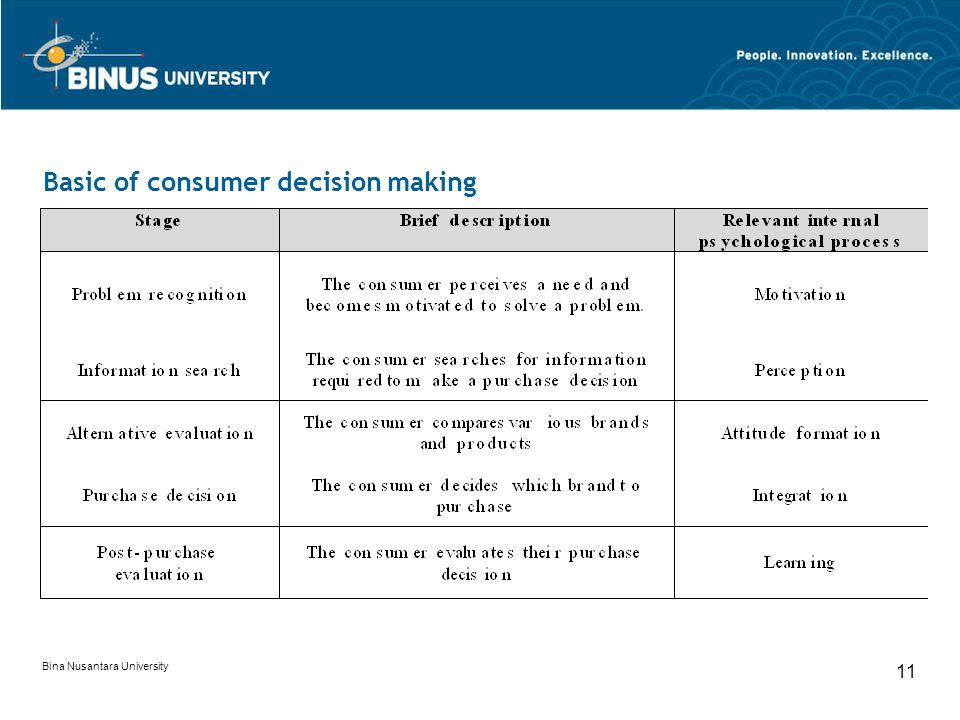Bina Nusantara University 11 Basic of consumer decision making