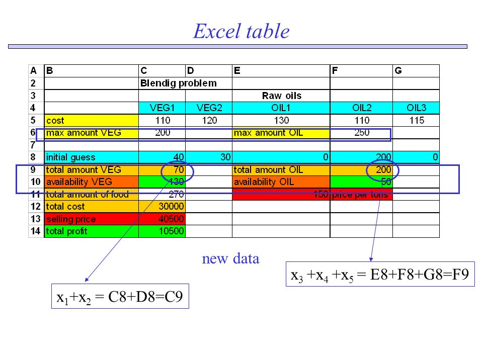 Excel table new data x 1 +x 2 = C8+D8=C9 x 3 +x 4 +x 5 = E8+F8+G8=F9