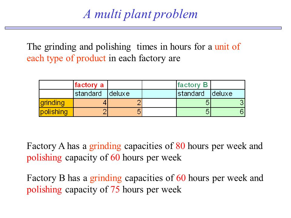 A multi plant problem The grinding and polishing times in hours for a unit of each type of product in each factory are Factory A has a grinding capacities of 80 hours per week and polishing capacity of 60 hours per week Factory B has a grinding capacities of 60 hours per week and polishing capacity of 75 hours per week