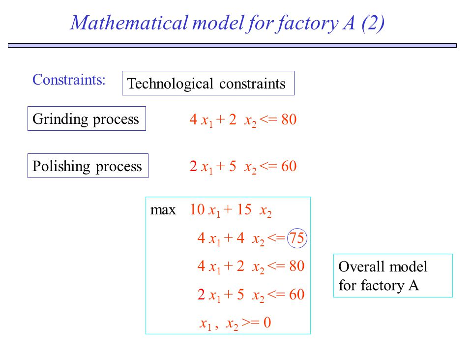 Mathematical model for factory A (2) Constraints: 4 x 1 + 2 x 2 <= 80 Technological constraints Grinding process 2 x 1 + 5 x 2 <= 60 Polishing process max 10 x 1 + 15 x 2 4 x 1 + 4 x 2 <= 75 4 x 1 + 2 x 2 <= 80 2 x 1 + 5 x 2 <= 60 x 1, x 2 >= 0 Overall model for factory A