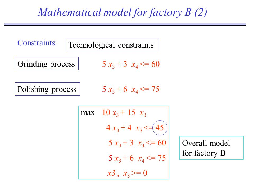 Mathematical model for factory B (2) Constraints: Technological constraints 5 x 3 + 3 x 4 <= 60 Grinding process 5 x 3 + 6 x 4 <= 75 Polishing process max 10 x 3 + 15 x 3 4 x 3 + 4 x 3 <= 45 5 x 3 + 3 x 4 <= 60 5 x 3 + 6 x 4 <= 75 x3, x 3 >= 0 Overall model for factory B