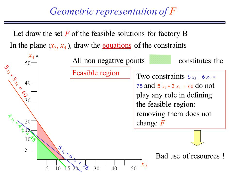 Geometric representation of F Let draw the set F of the feasible solutions for factory B In the plane ( x 3, x 4 ), draw the equations of the constraints 5 x 3 + 3 x 4 = 60 5101520304050 x3x3 5 10 15 20 30 40 50 x4x4 4 x 3 + 4 x 4 = 45 5 x 3 + 6 x 4 = 75 Feasible region All non negative pointsconstitutes the Two constraints 5 x 3 + 6 x 4 = 75 and 5 x 3 + 3 x 4 = 60 do not play any role in defining the feasible region: removing them does not change F Bad use of resources !