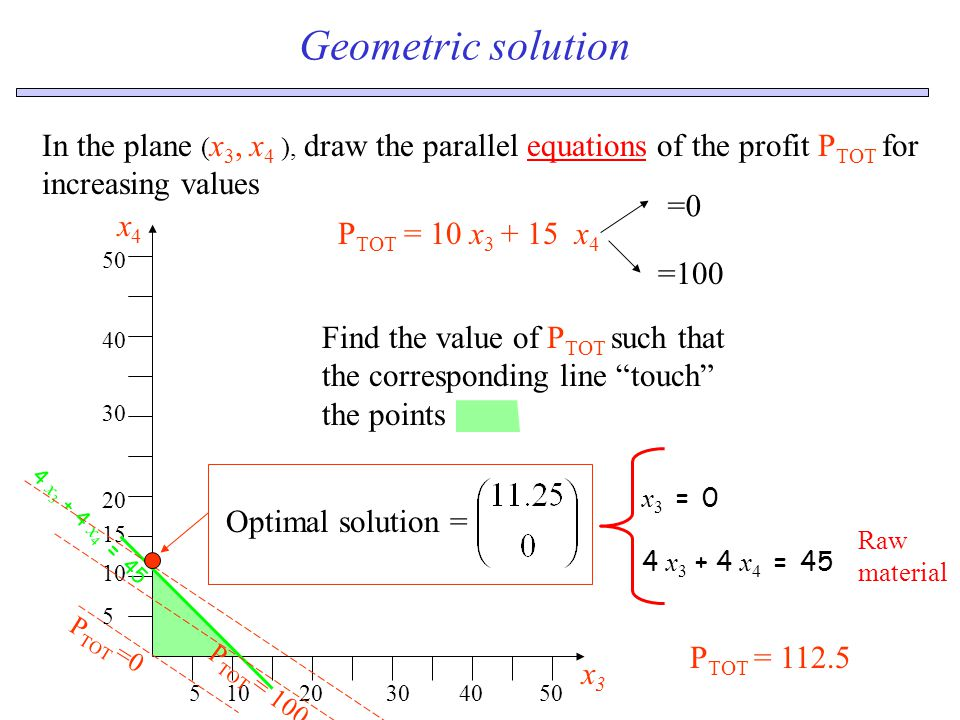 Geometric solution 51020304050 x3x3 5 10 15 20 30 40 50 x4x4 4 x 3 + 4 x 4 = 45 In the plane ( x 3, x 4 ), draw the parallel equations of the profit P TOT for increasing values P TOT = 10 x 3 + 15 x 4 =0 =100 Find the value of P TOT such that the corresponding line touch the points P TOT =0 P TOT = 100 Raw material x 3 = 0 4 x 3 + 4 x 4 = 45 P TOT = 112.5 Optimal solution =