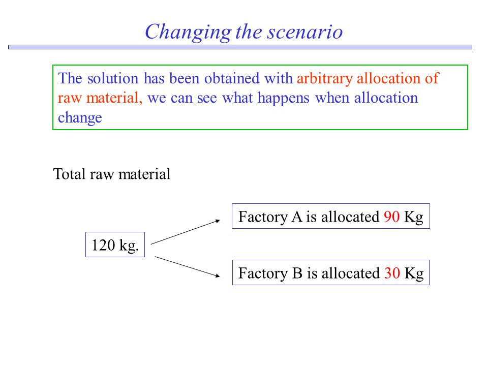 Changing the scenario Factory A is allocated 90 Kg Factory B is allocated 30 Kg The solution has been obtained with arbitrary allocation of raw material, we can see what happens when allocation change 120 kg.