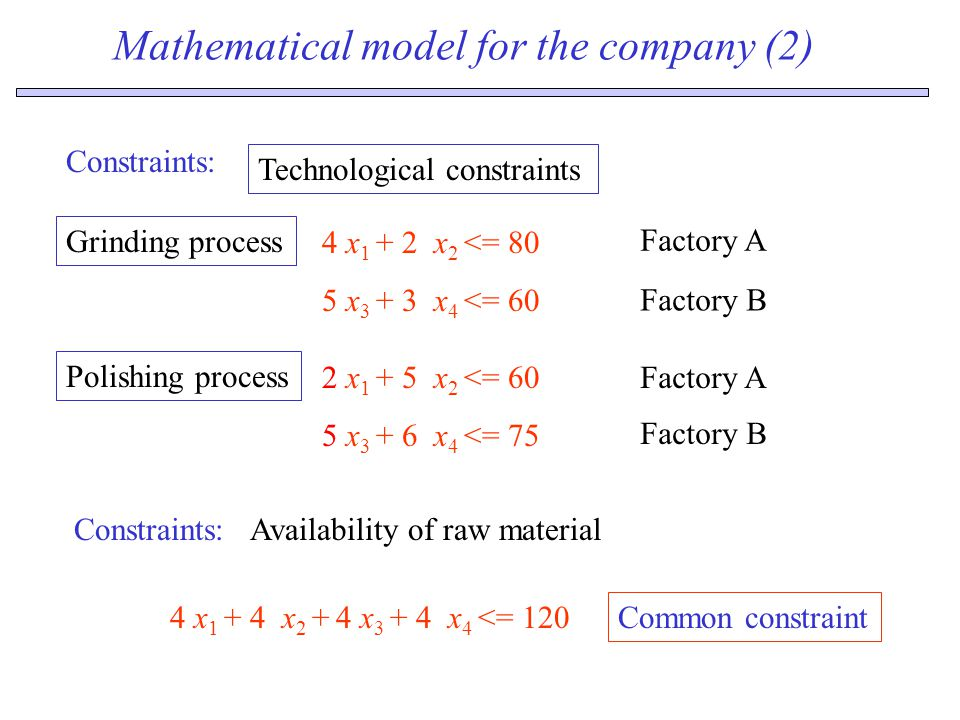 Mathematical model for the company (2) Constraints: 4 x 1 + 2 x 2 <= 80 5 x 3 + 3 x 4 <= 60 Technological constraints Grinding process 2 x 1 + 5 x 2 <= 60 5 x 3 + 6 x 4 <= 75 Polishing process Constraints:Availability of raw material Factory A Factory B Factory A 4 x 1 + 4 x 2 + 4 x 3 + 4 x 4 <= 120 Common constraint