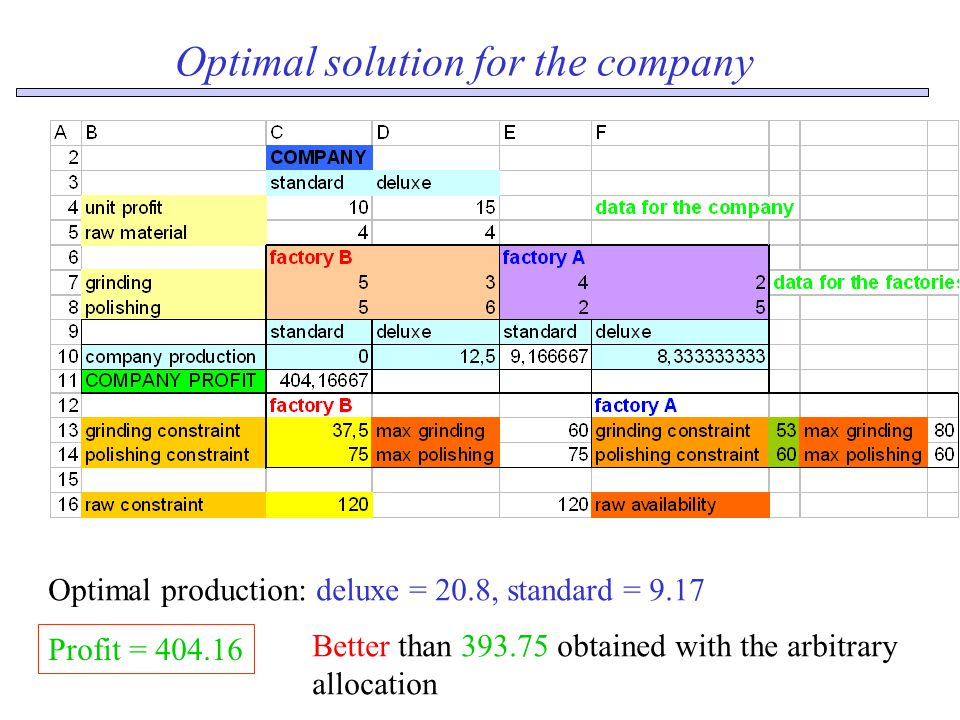 Optimal solution for the company Optimal production: deluxe = 20.8, standard = 9.17 Profit = 404.16 Better than 393.75 obtained with the arbitrary allocation