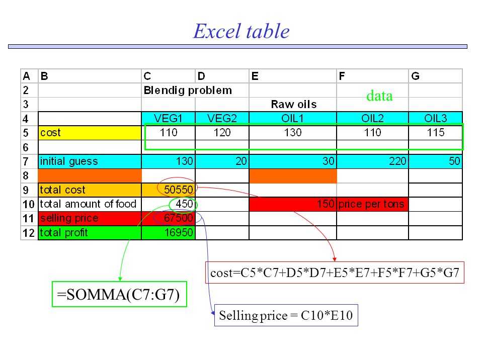 Excel table =SOMMA(C7:G7) cost=C5*C7+D5*D7+E5*E7+F5*F7+G5*G7 Selling price = C10*E10 data