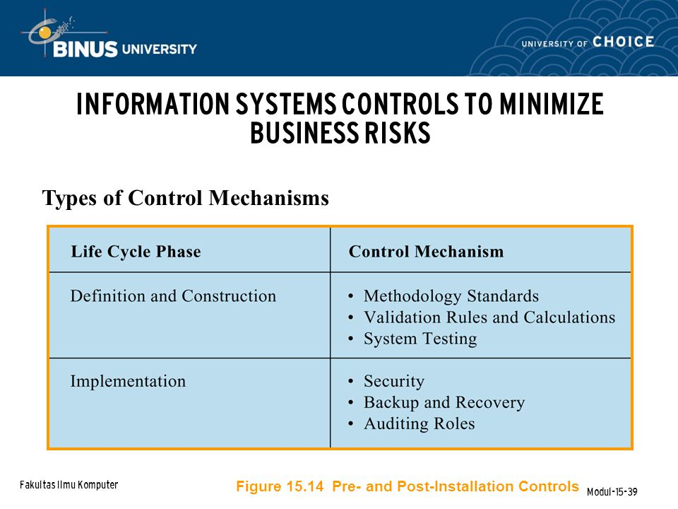 Fakultas Ilmu Komputer Modul-15-39 Types of Control Mechanisms Figure 15.14 Pre- and Post-Installation Controls INFORMATION SYSTEMS CONTROLS TO MINIMIZE BUSINESS RISKS