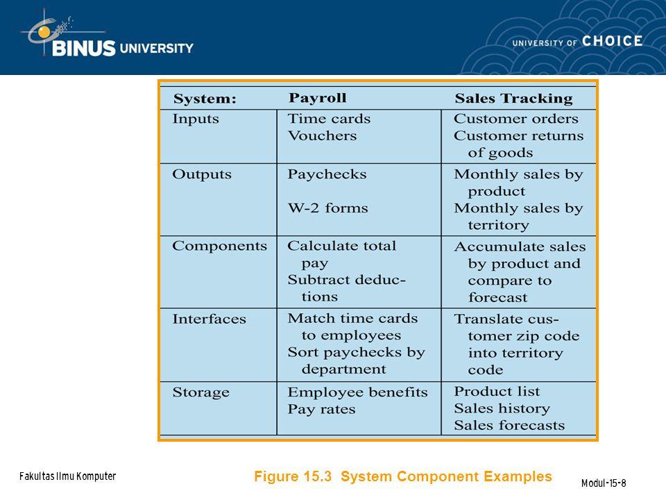 Fakultas Ilmu Komputer Modul-15-8 Figure 15.3 System Component Examples