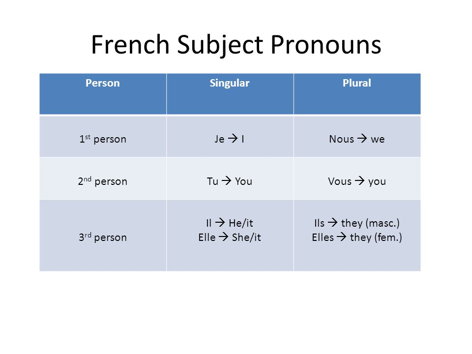 French Subject Pronouns PersonSingularPlural 1 st personJe  INous  we 2 nd personTu  YouVous  you 3 rd person Il  He/it Elle  She/it Ils  they