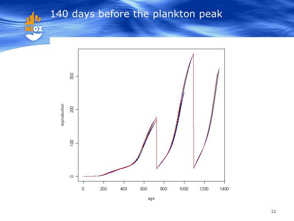 12 140 days before the plankton peak