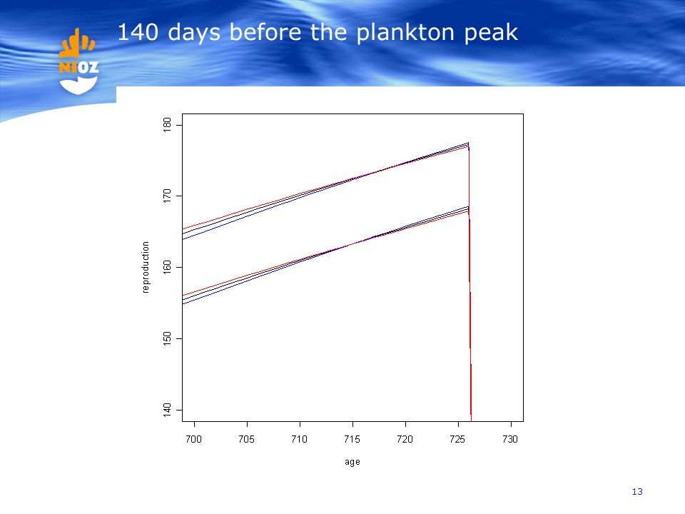 13 140 days before the plankton peak